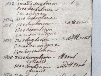 Vroegst gevonden jaartal: 1827.